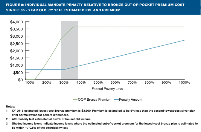 Will the individual mandate penalty be less than coverage