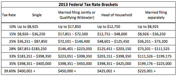 Buying New Car Taxes Fees Ohio
