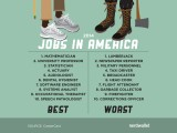 Best and Worst Jobs in America