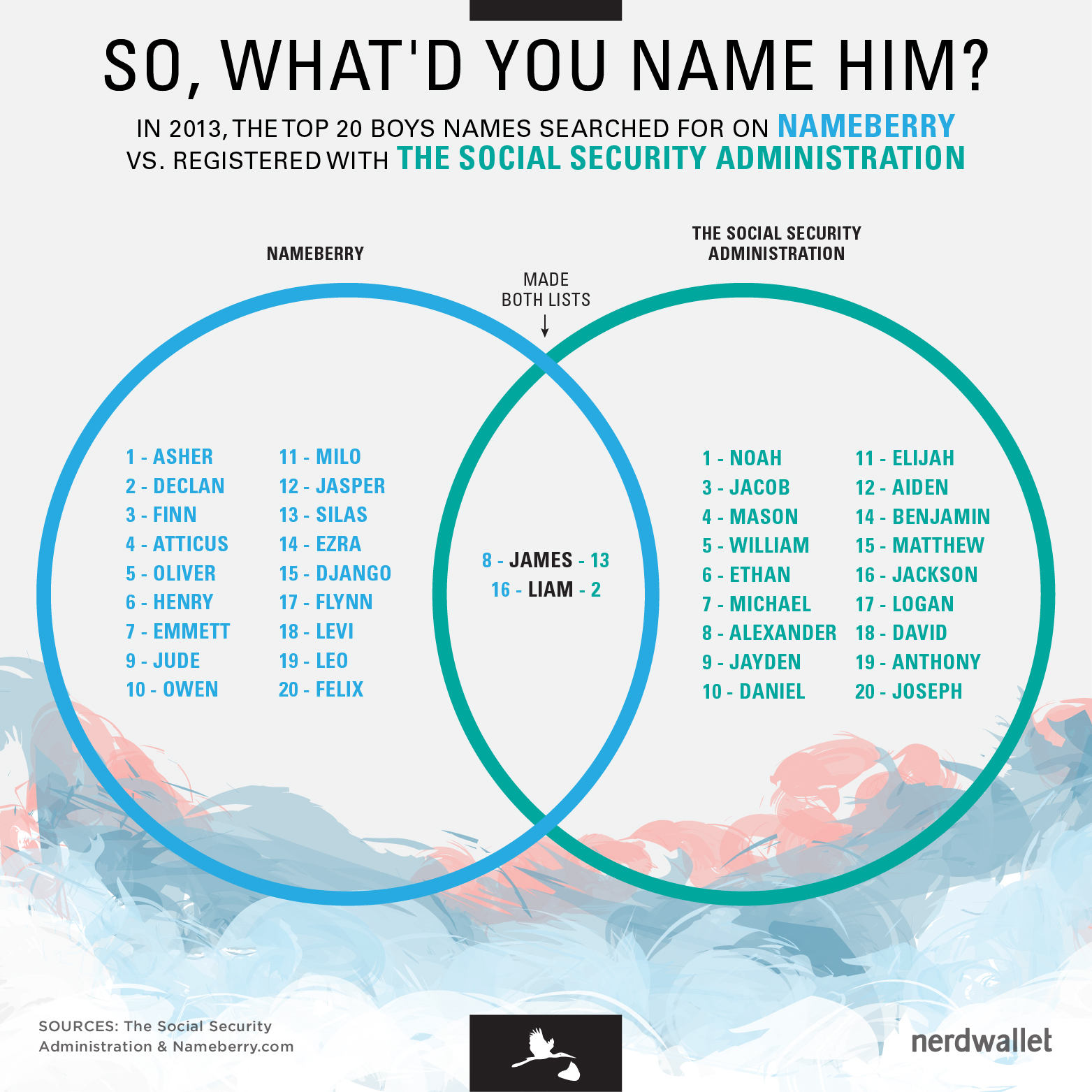 boy_names_venn_diagram_WORDPRESS_750px-150ppi-10max-01b