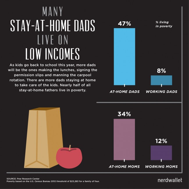 stay at home fathers The available statistics on stay-at-home dads are numerous, widely variable and most of them have glaring flaws due to a poorly formulated assumption about what is a.