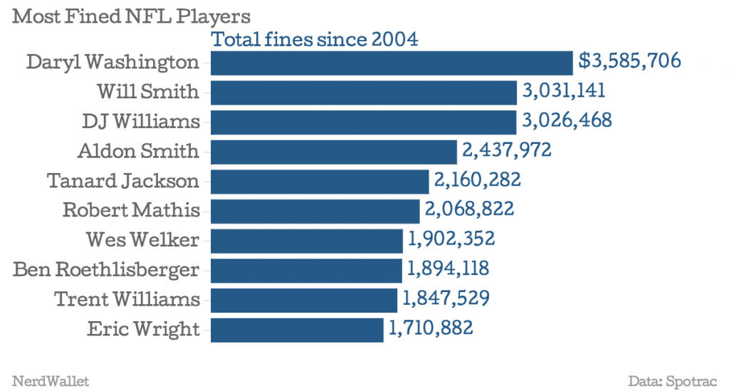 Most-fined NFL players