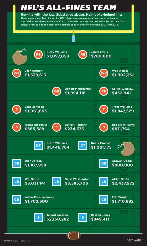 NFL all-fines team