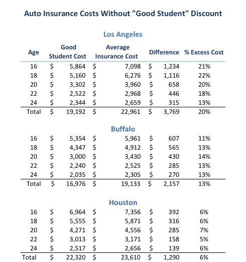 Average Student Car Insurance Cost
