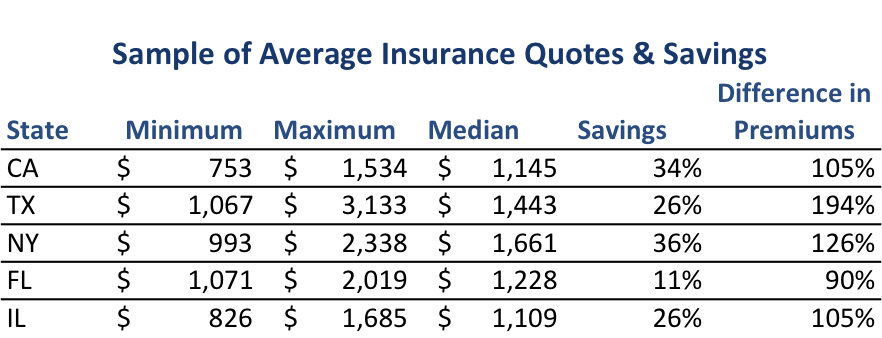 snapshot of car insurance premiums in the five largest states shows