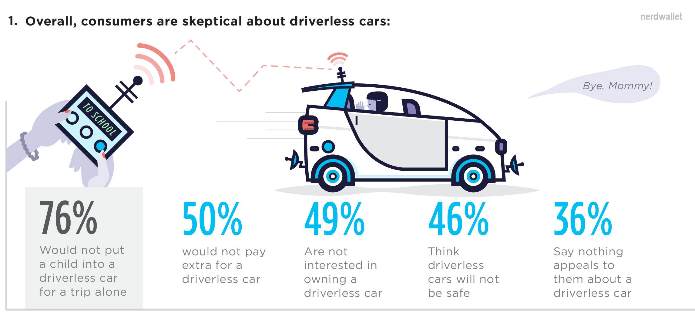 Women Say No Thanks to Driverless Cars, Survey Finds; Men Say Tell Me More