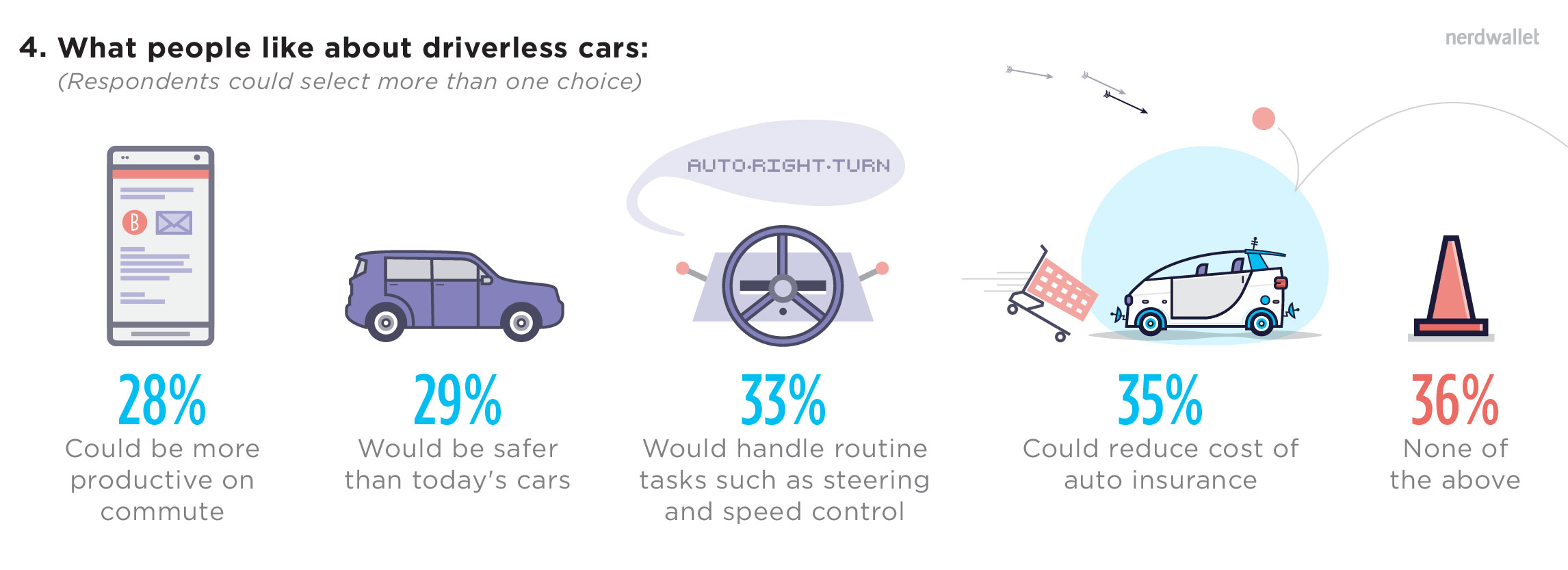 HWomen Say No Thanks to Driverless Cars, Survey Finds; Men Say Tell Me More Via:<a href=