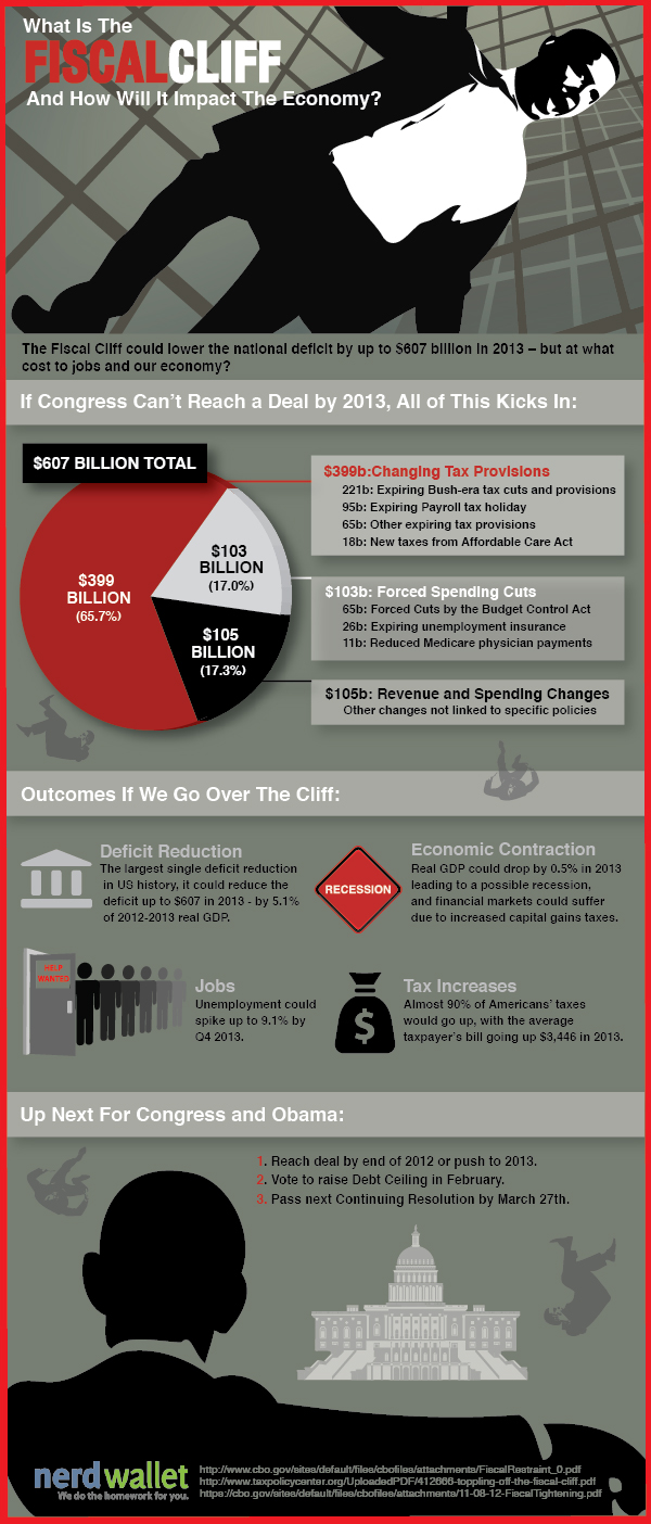 What Is the Fiscal Cliff?