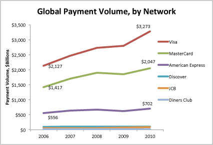 Transaction Volume by Network, 2006-2010