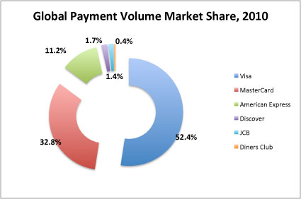Transaction Volume Market Share, by Payment Network, 2010