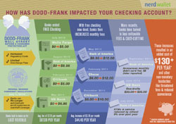 Post image for How Has Dodd-Frank Impacted Your Checking Account?