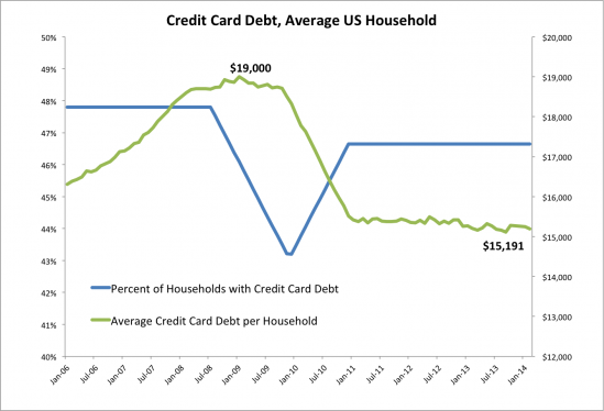 Average American Household Debt