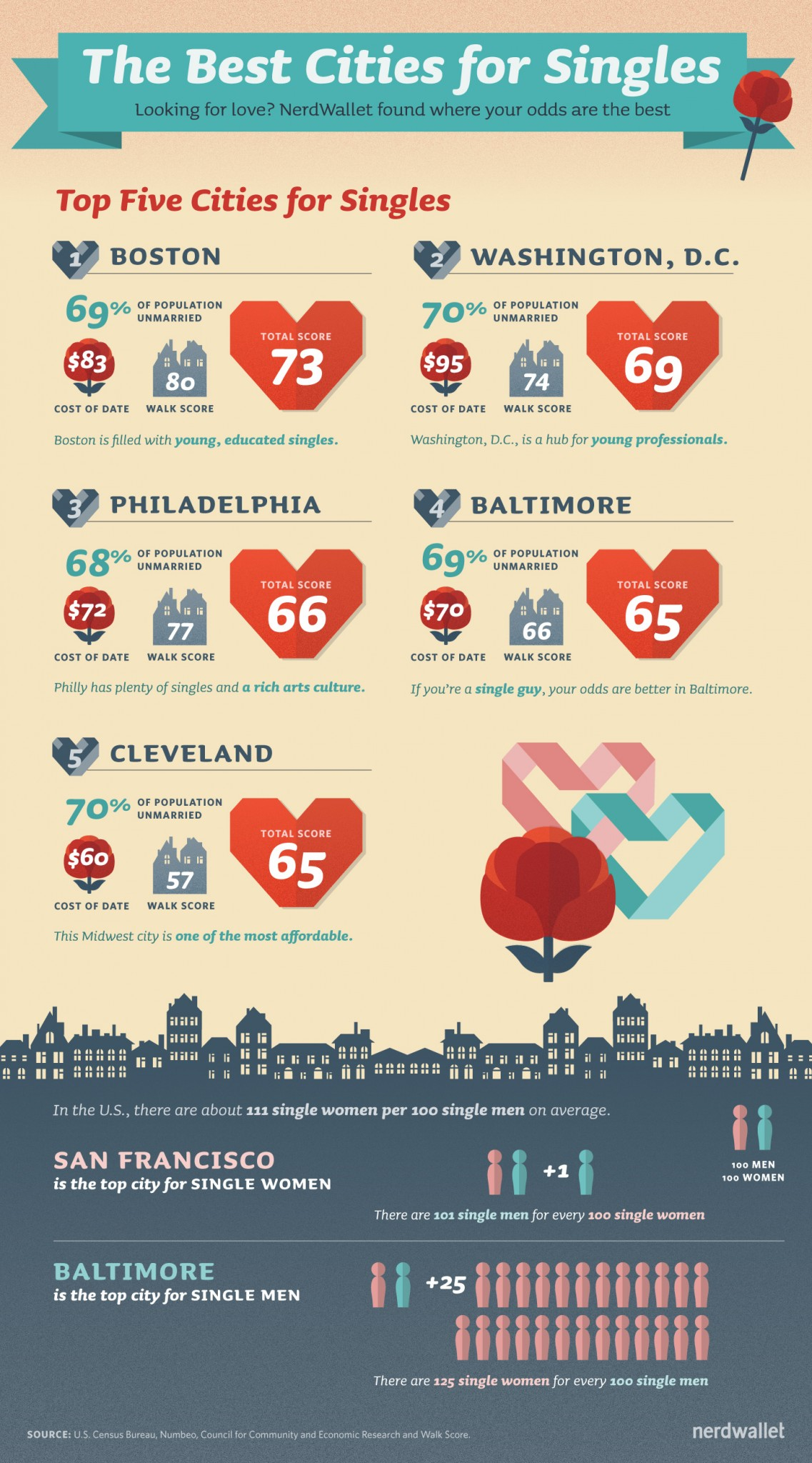 best cities for singles nerdwallet