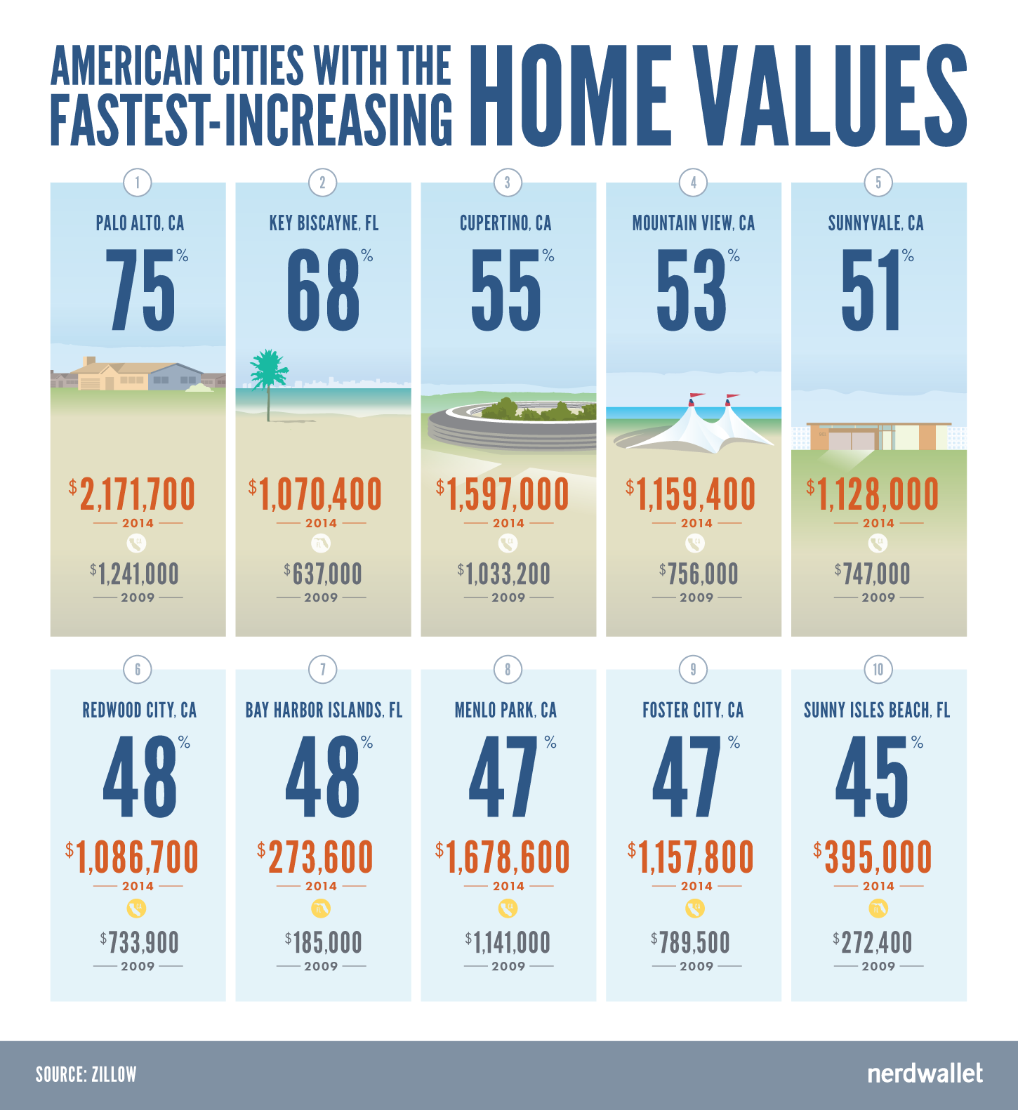 Cities With the Fastest Increasing Home Values
