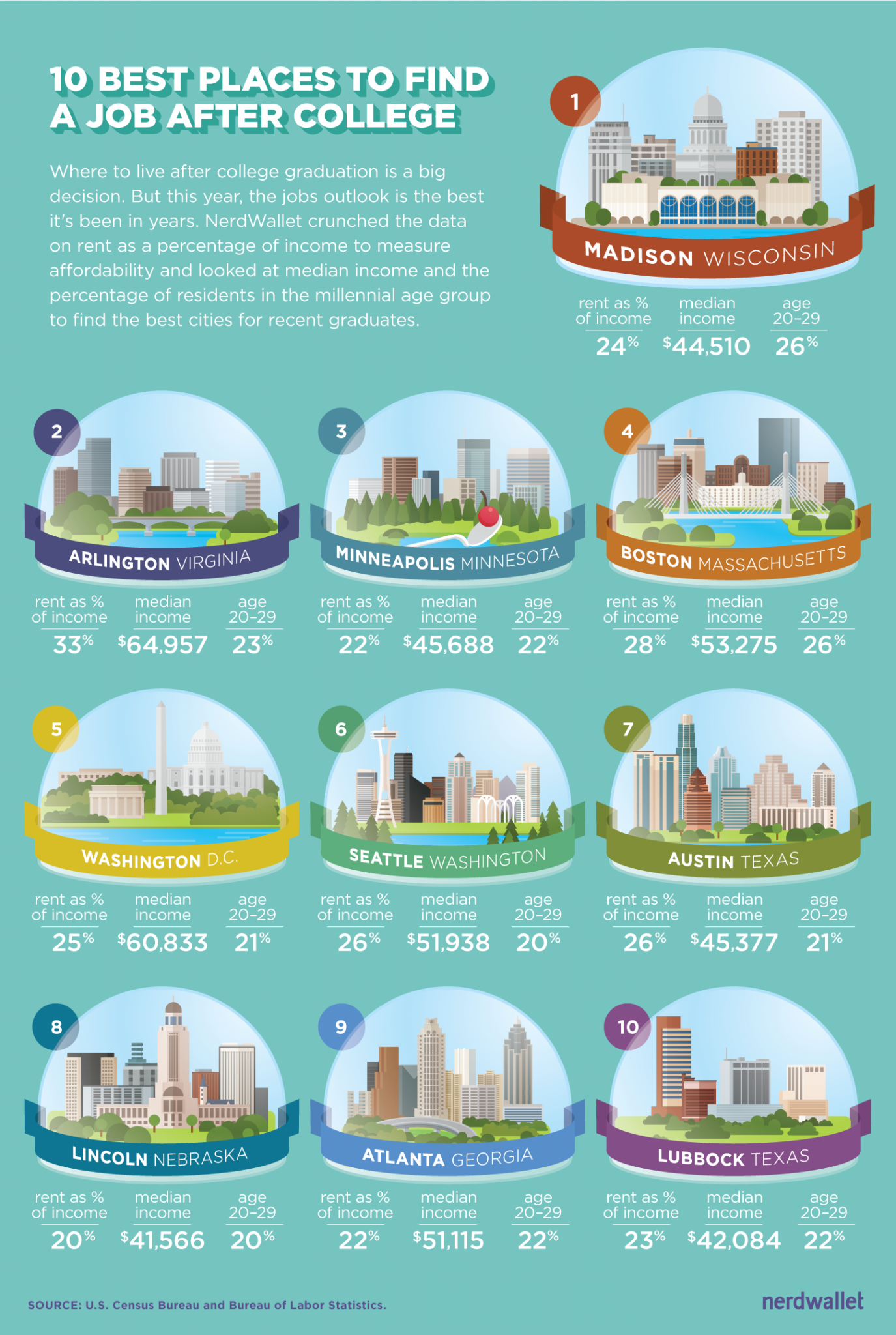 best places for recent grads to find jobs - Best Jobs For Recent College Graduates