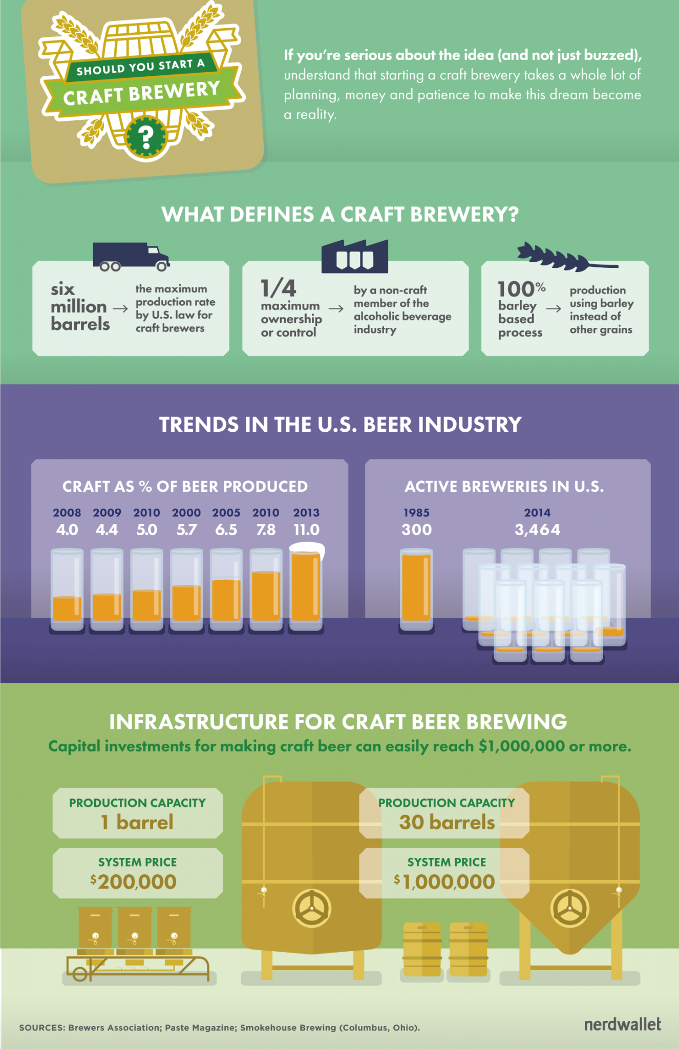 Cost To Start A Craft Brewery
