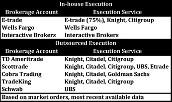 Brokerage Execution:  Who Outsources vs. Who Executes Trades In-House