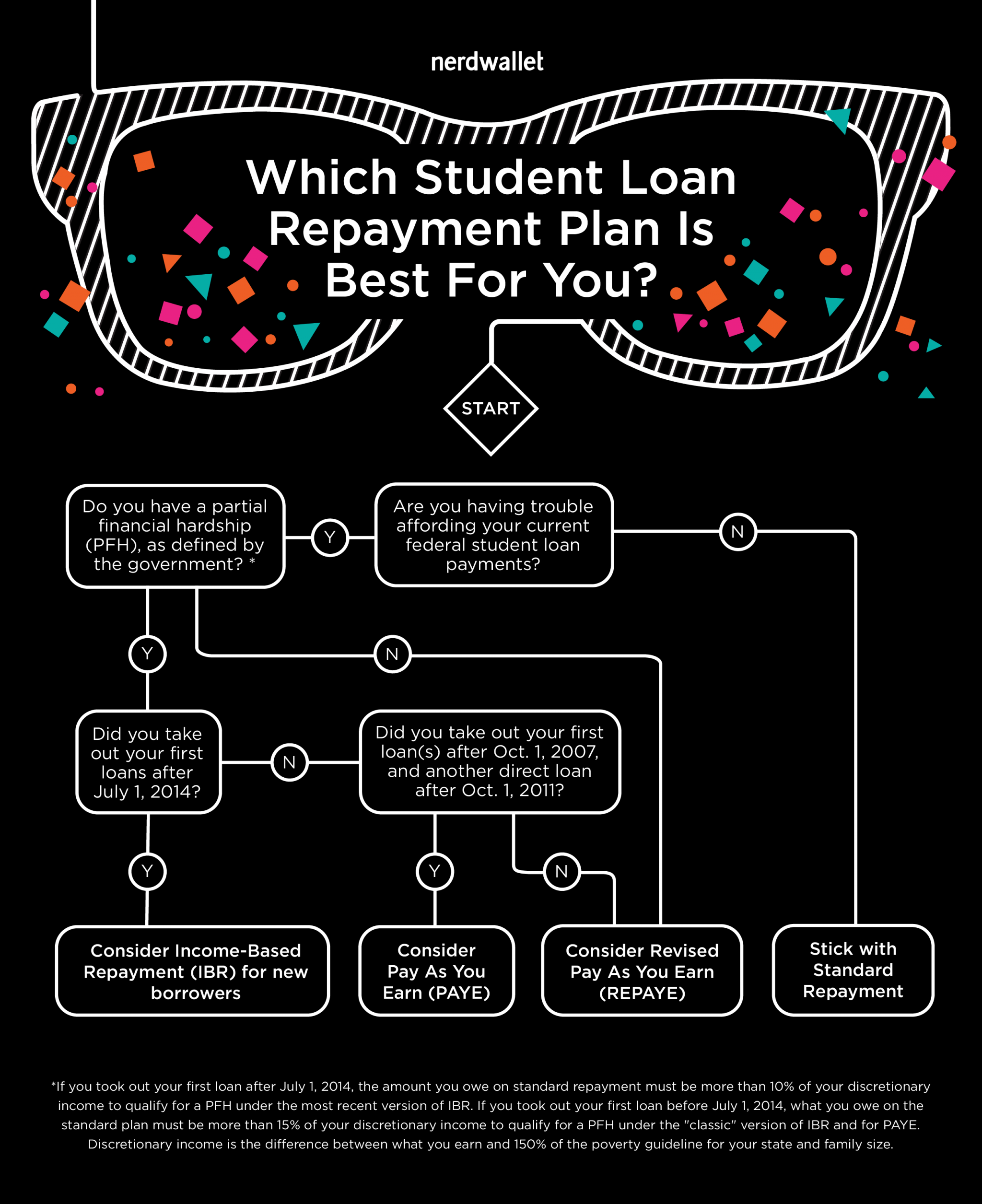 Best repayment option for student loans