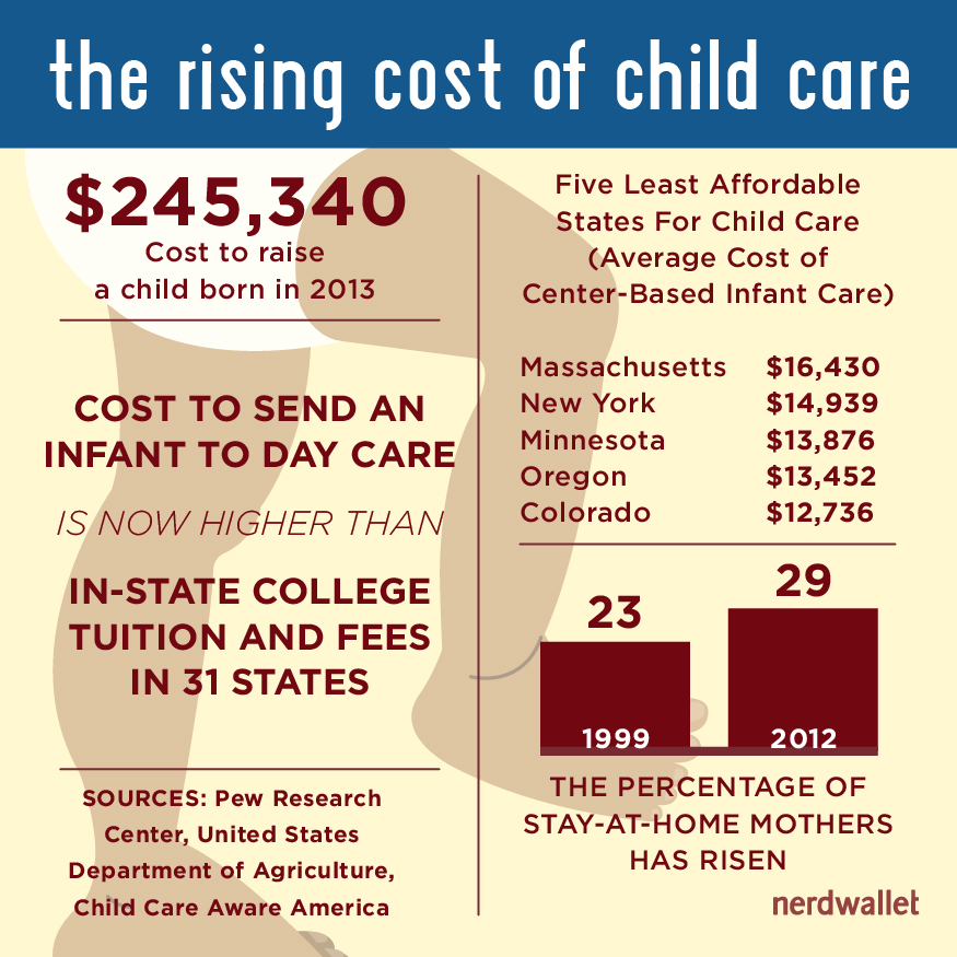Cost to Raise a Child Nears $250,000, USDA Report Finds ...