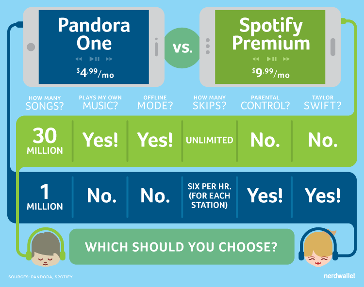 how to get free trial on spotify without credit card