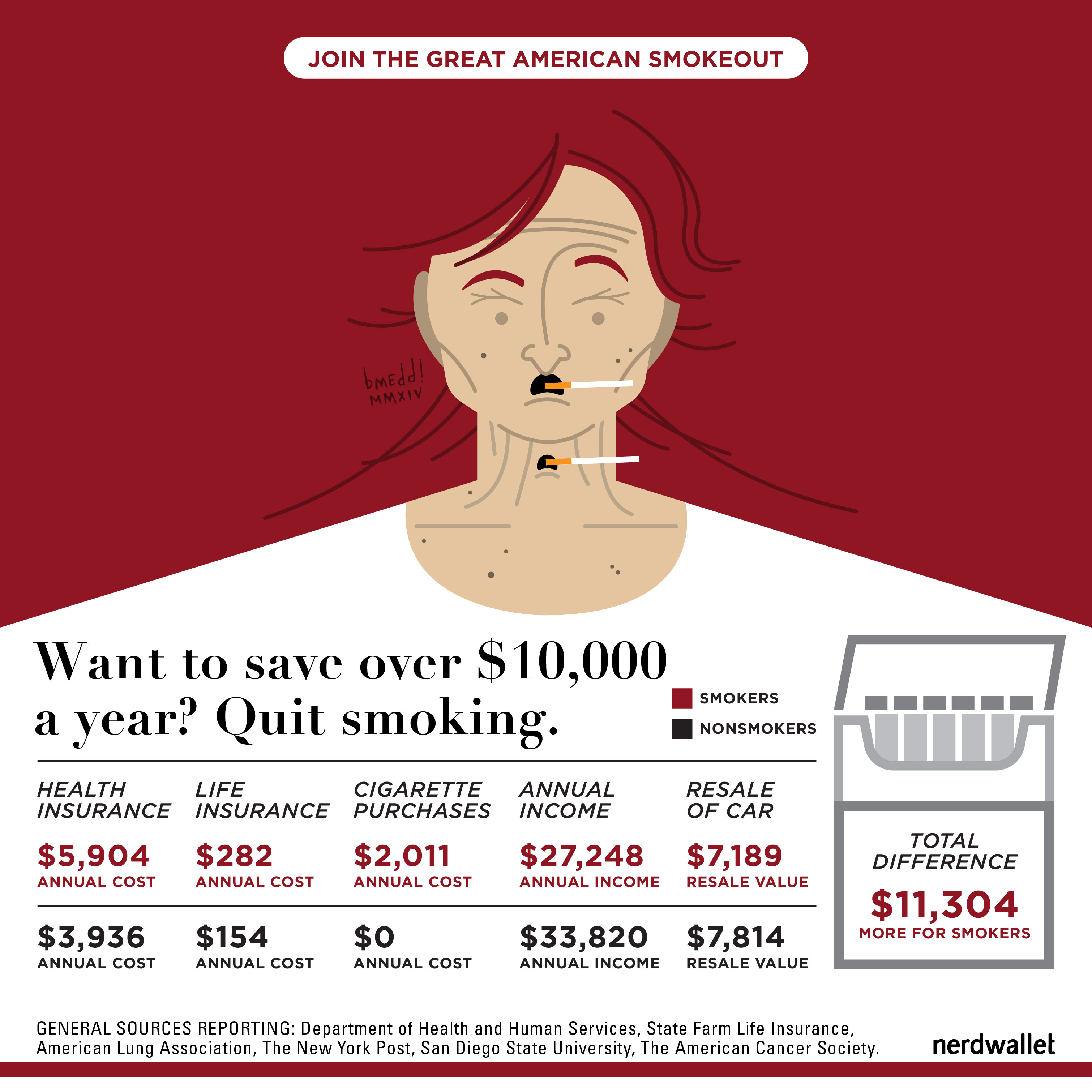 True Cost of Smoking