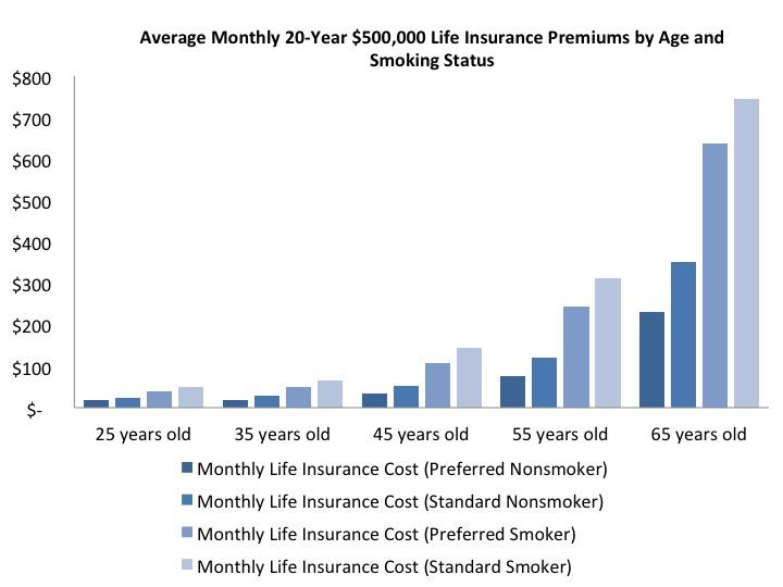 average monthly premium health insurance