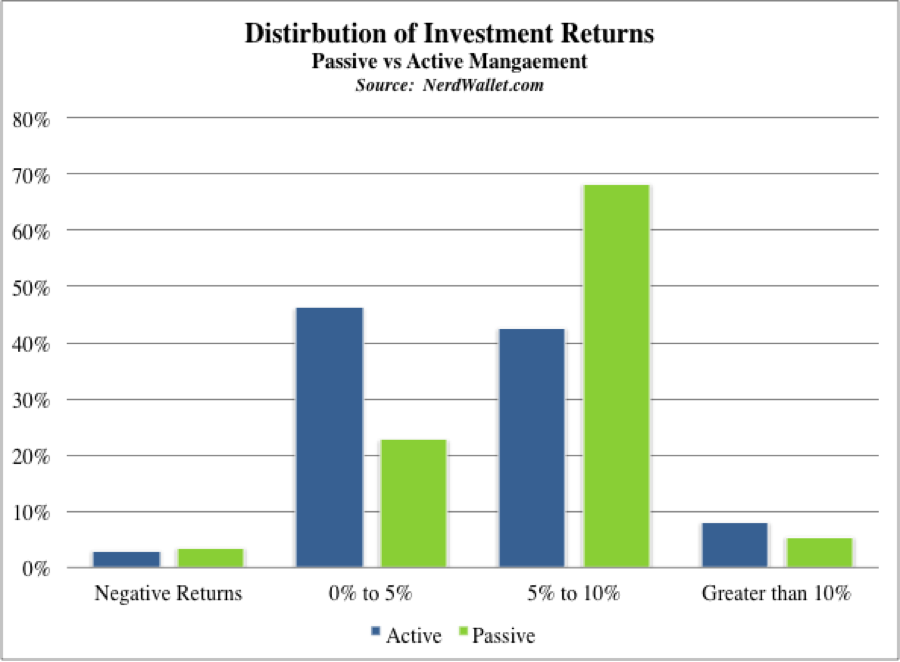 Those in favor of index funds/ETFs