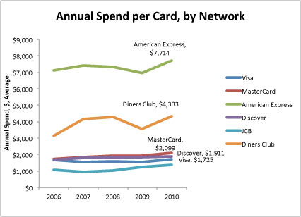 Credit card and debit card transaction volume statistics nerdwallet - Shopping cash card paying spending ...