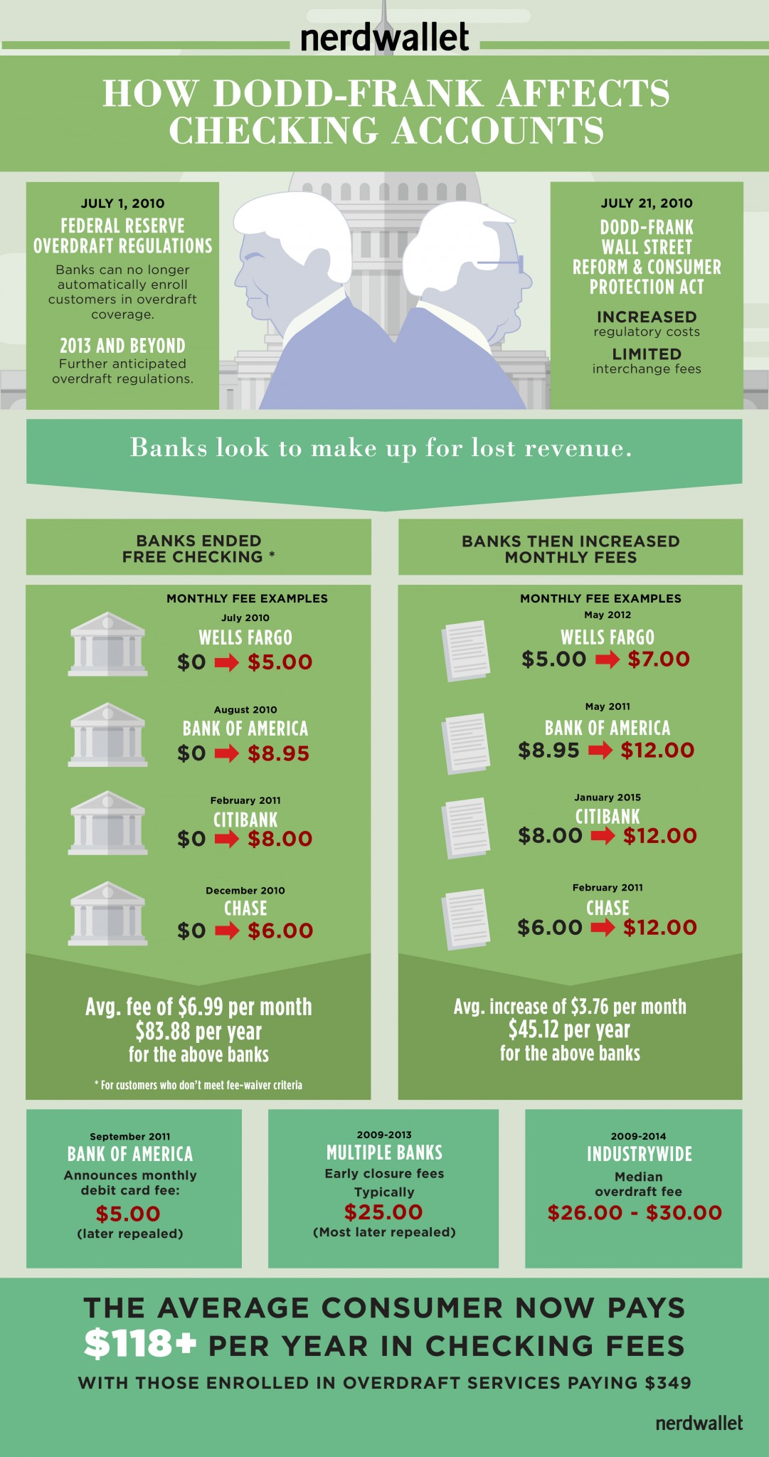 How Dodd-Frank Affects Checking Accounts