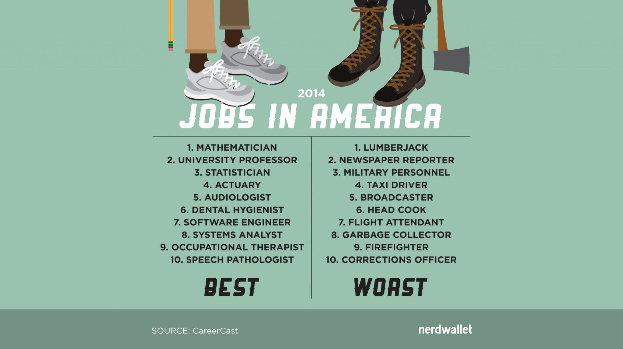 The Best And Worst Jobs In America Are ...