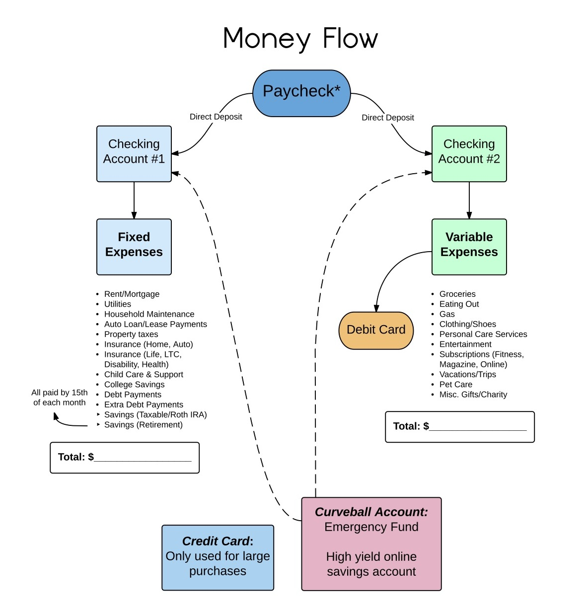 High quality images for how to make cash flow diagram cobra