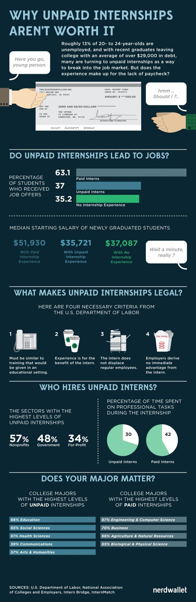unpaid_internships_not_worth_it_nerdwallet_750x2300px-040914-FINAL