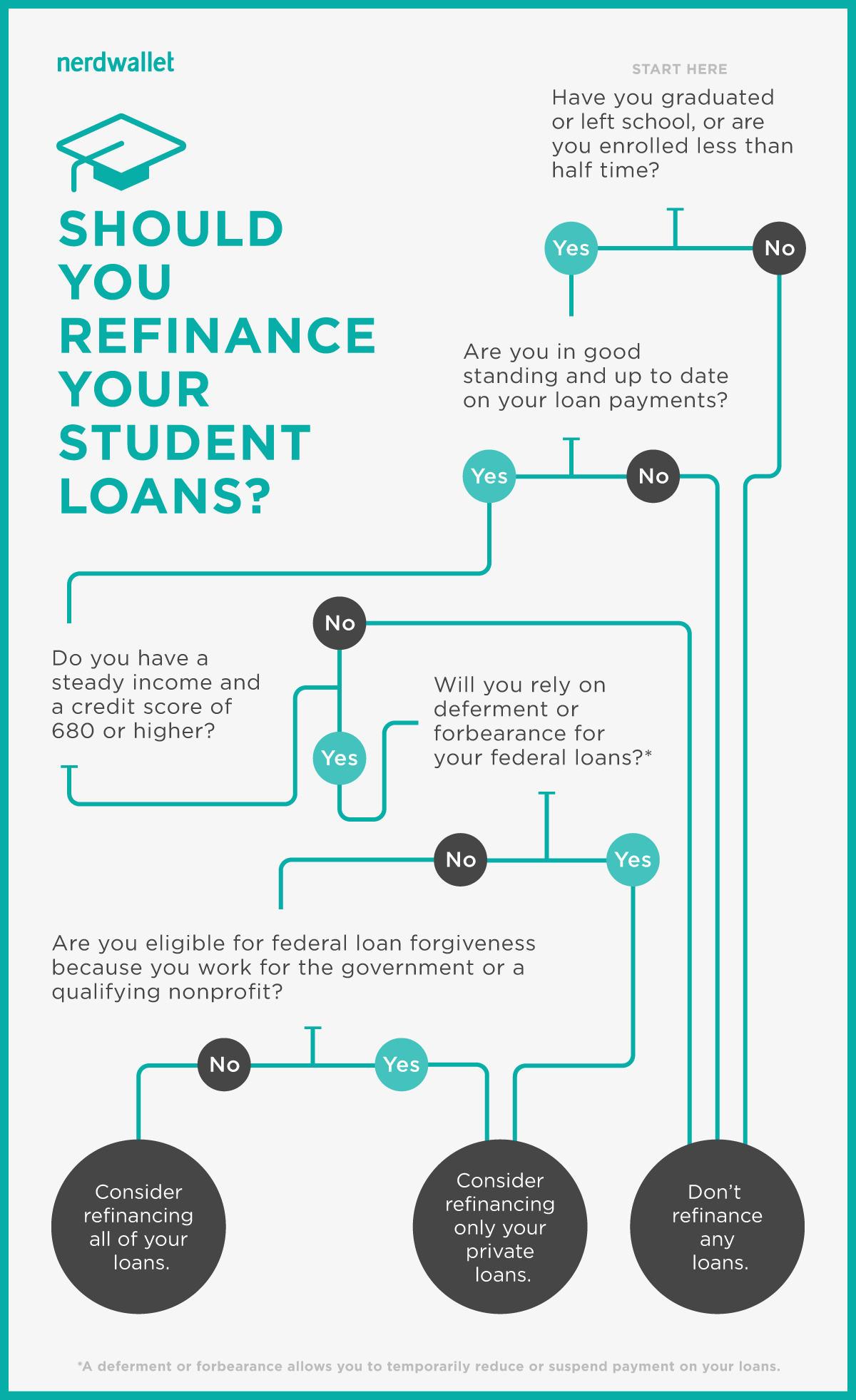 Use This Infographic To Decide If You Should Refinance Your Student Loans Huffpost