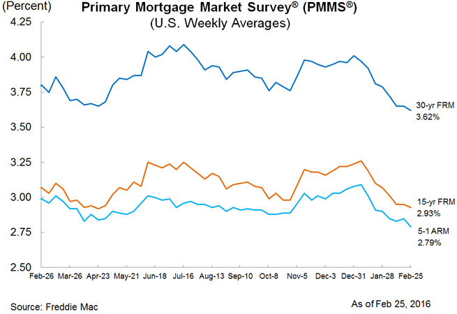 Weekly mortgage averages