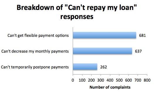 articles complaints access student loan