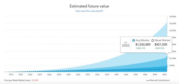 Fidelity Go Future Value