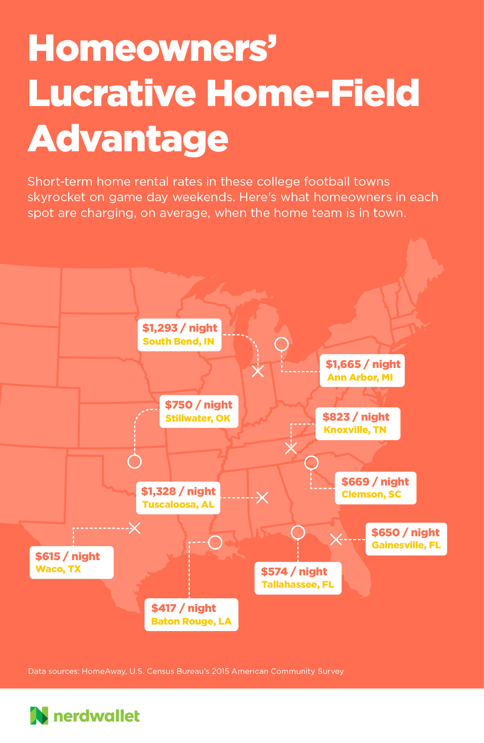 Renting Out Homes in These College Towns Can Help Cut Mortgage Costs
