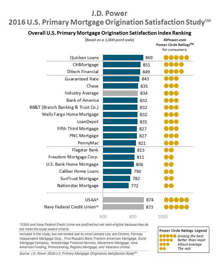 Best mortgage refinance lenders: review