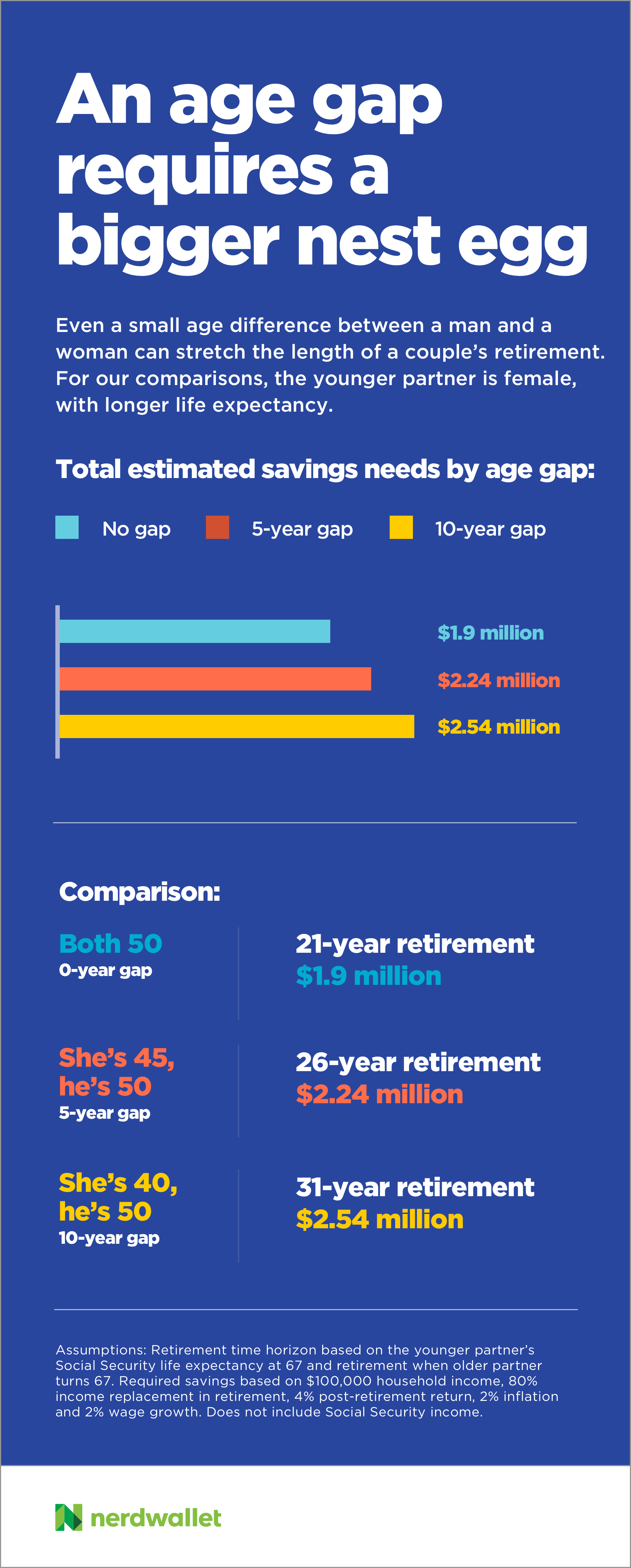 CD_41_Age_Gap_Retirement_700px_v4_0127