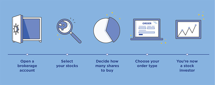 How to buy stock in 4 steps