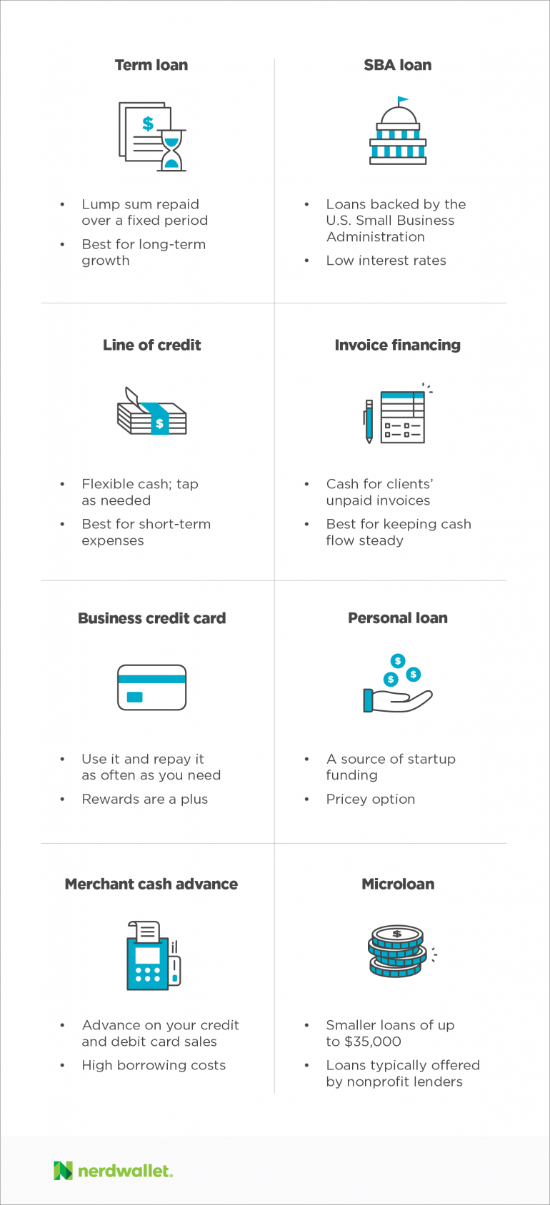 How to get a small business loan in 5 steps nerdwallet small business financing in simple terms magicingreecefo Gallery