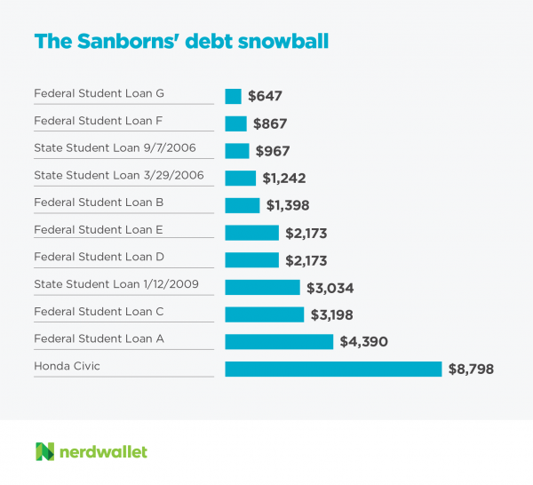 The Sanborns' debt snowball