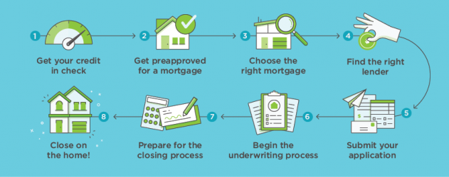 How to Get a Mortgage infographic 631x250