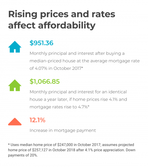Copy_Rising_prices_and_rates_affect_affordability