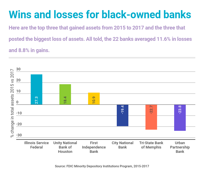 Black-owned bank wins and losses