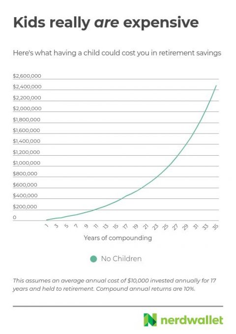 The economic cost of a child