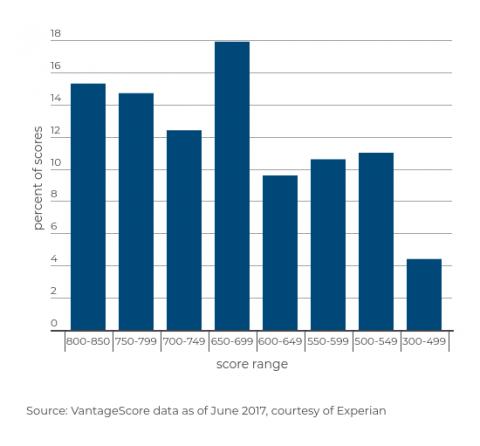 credit-score-rangesvantagescore (3)
