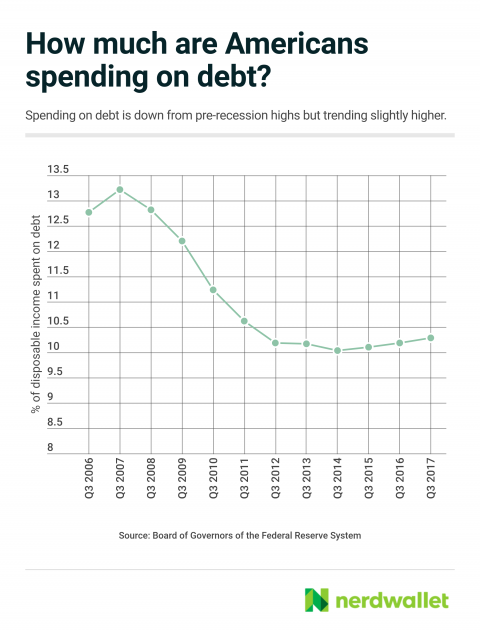 How Much Are Americans Spending on Debt?