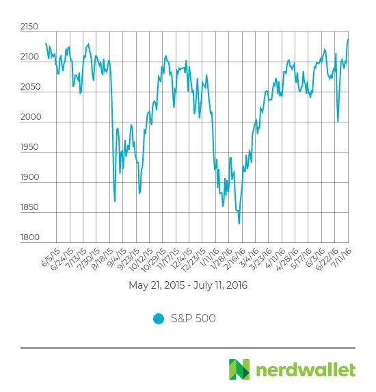 Stock Market Basics: What Beginner Investors Should Know - NerdWallet