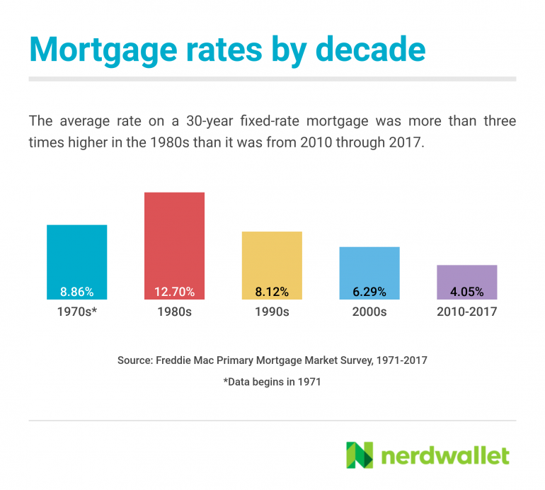 mortgage-rates-by-decade (1)